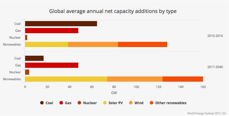 【国際】国際エネルギー機関IEA「世界エネルギー展望(Energy Outlook)2017」発行 4
