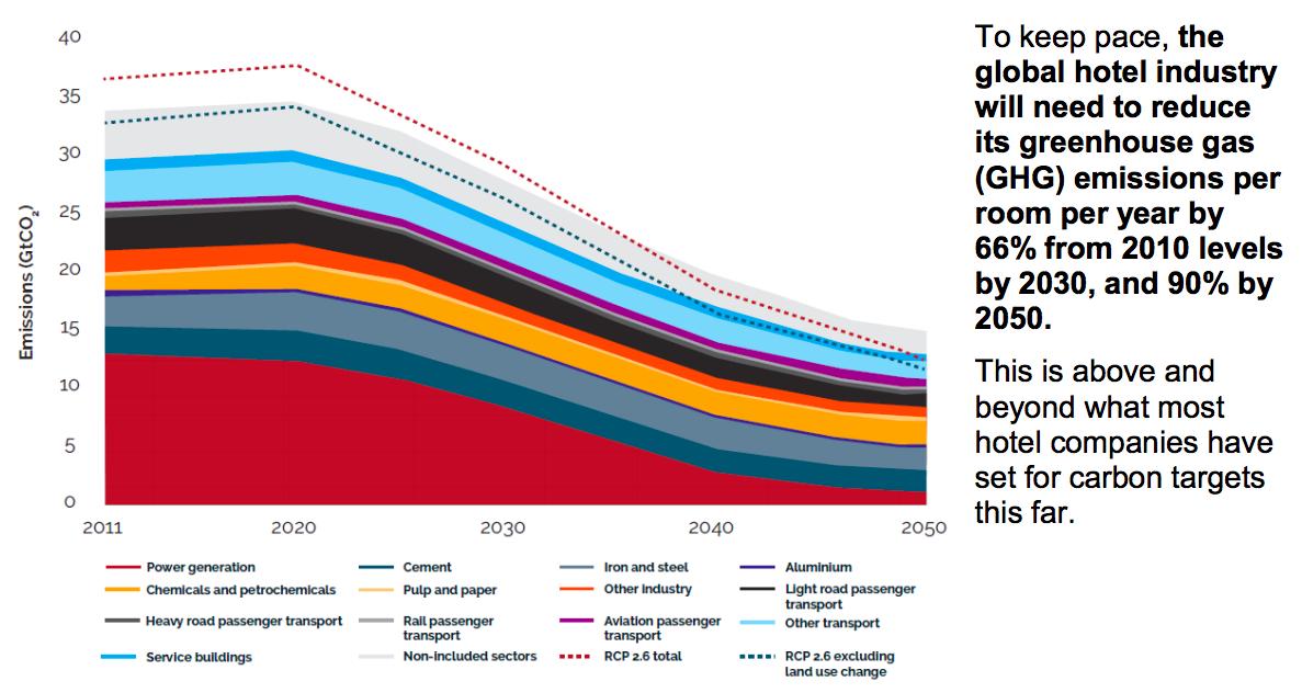 【国際】ホテル業界団体ITP、気候変動対応レポート発表。2030年までに原単位66%削減 2