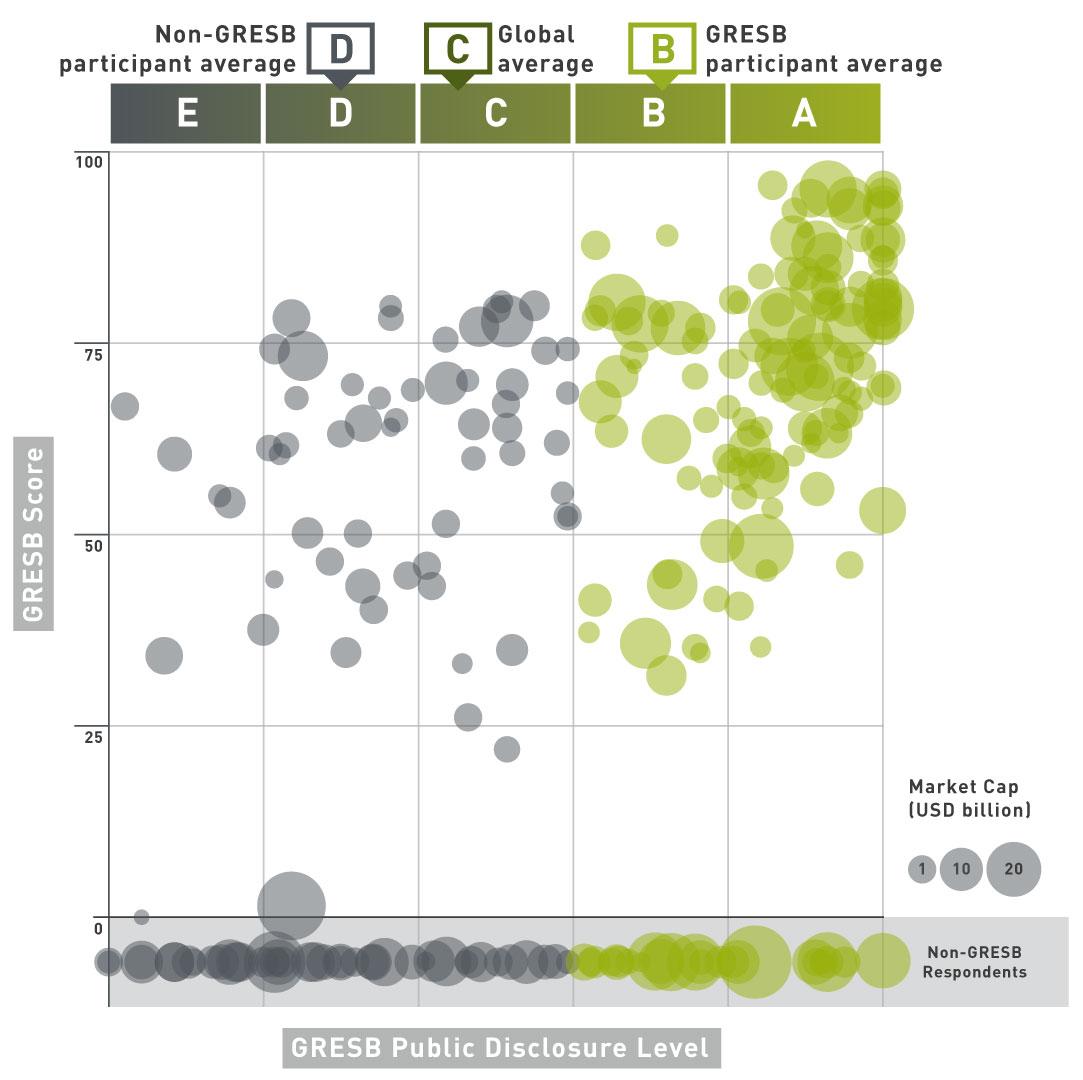 【国際】GRESB、上場不動産企業とREITのESG情報開示度を分析。データベース公開 2