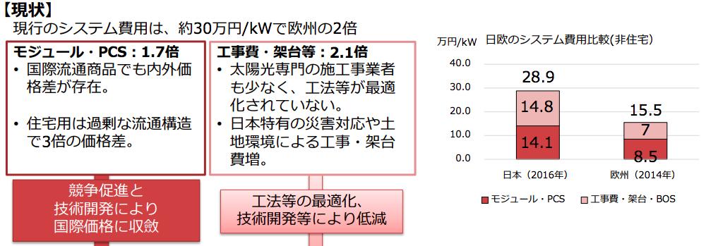 【日本】経済産業省、第1回メガソーラー入札結果発表。最安値17.2円/kWh 3