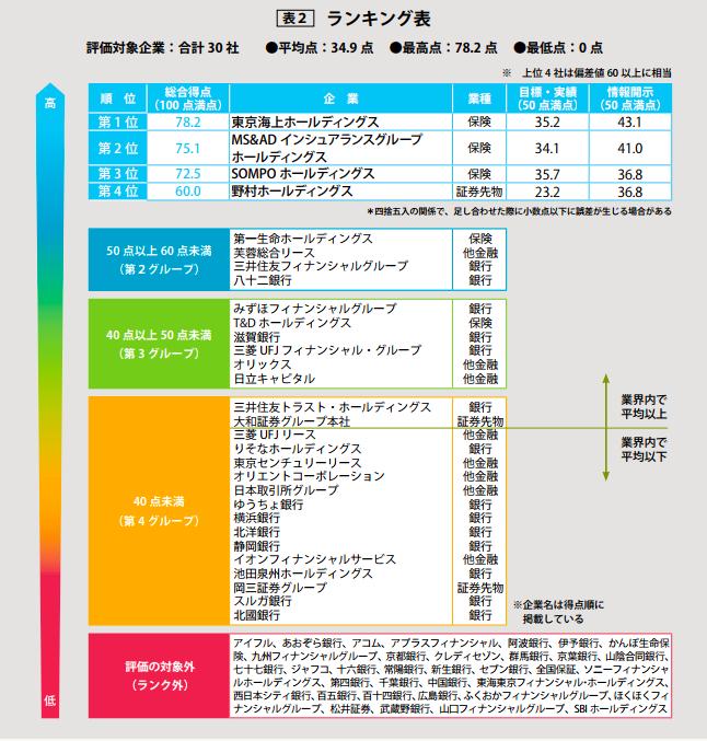 【日本】WWFジャパン、日本の金融・保険の気候変動対応ランキング公表。東京海上HDが首位 2