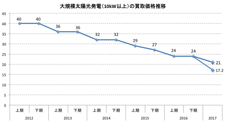 【日本】経済産業省、第1回メガソーラー入札結果発表。最安値17.2円/kWh 2