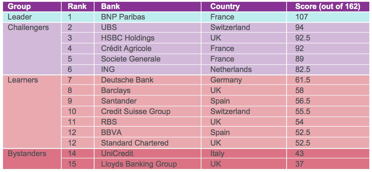 【ヨーロッパ】ShareAction、銀行大手15行の気候変動対応ランキング公表。首位BNPパリバ 2