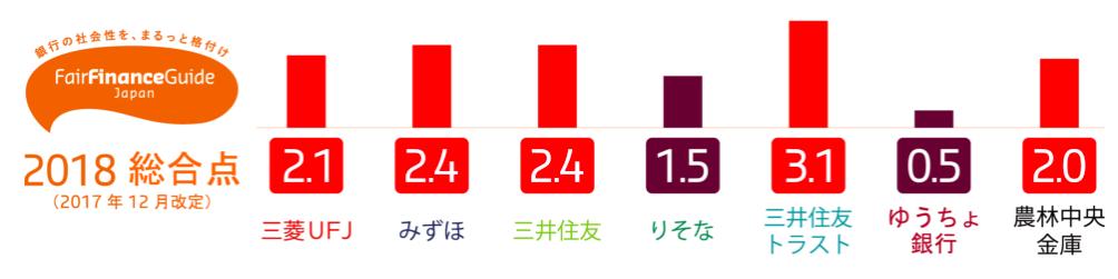 【日本】銀行融資方針の社会・環境格付「フェア・ファイナンス・ガイド」、2018年結果公表 2
