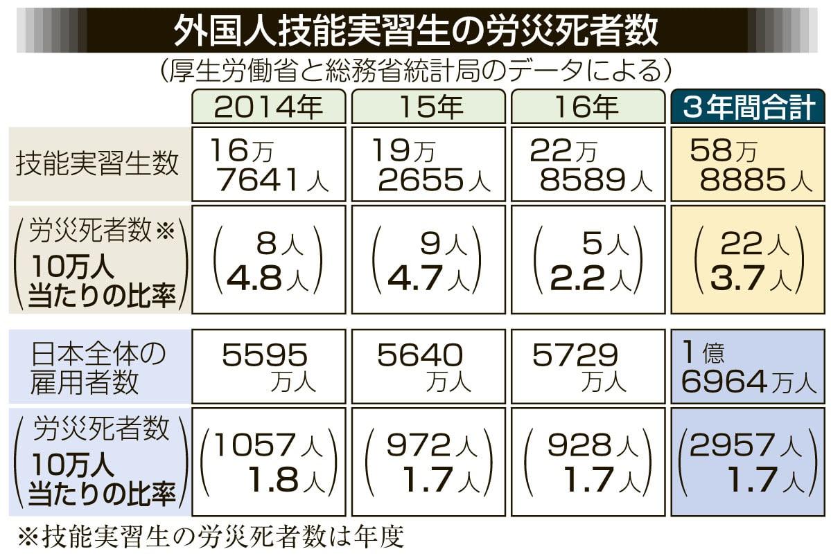 【日本】外国人技能実習生の労災死亡者数、過去3年で22人。日本の労働者全体を大きく上回る比率 2
