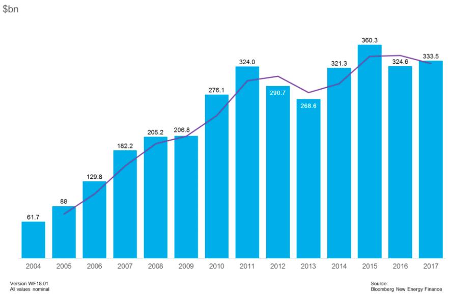 【国際】2017年の再エネ関連投資額は約37兆円。中国が40%を占める。BNEFレポート 2