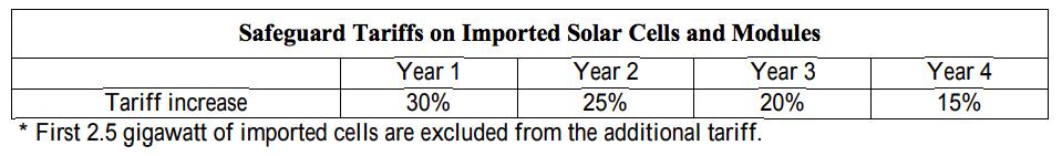 【アメリカ】政府、洗濯機と太陽光発電モジュールに通商法201条に基づくセーフガード発動 3