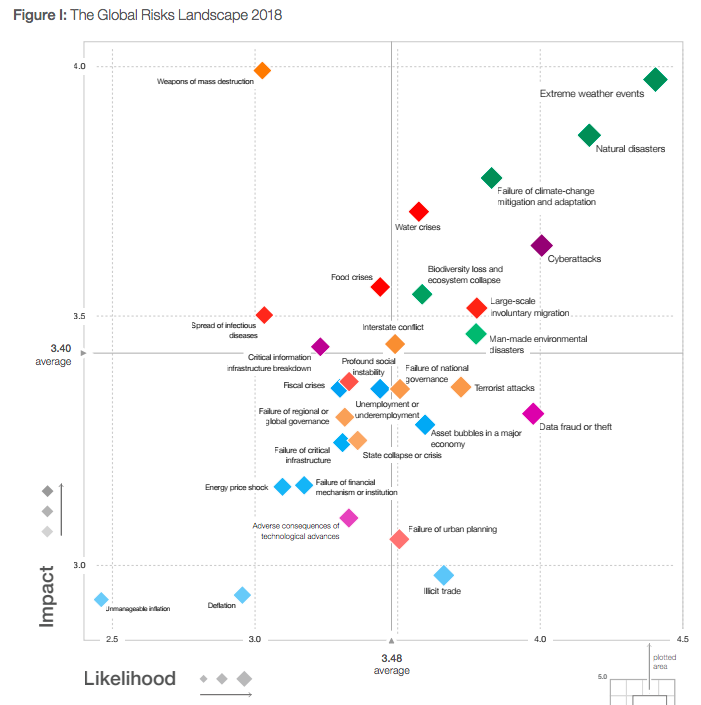 【国際】世界経済フォーラム、グローバルリスク報告書2018年度版を公表 3