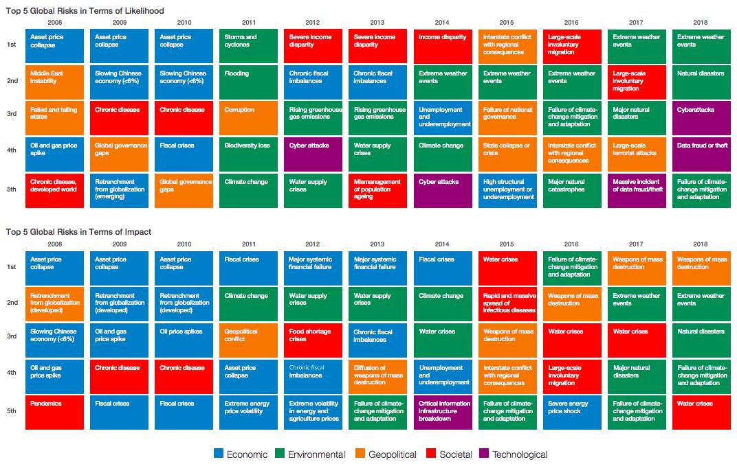 【国際】世界経済フォーラム、グローバルリスク報告書2018年度版を公表 2