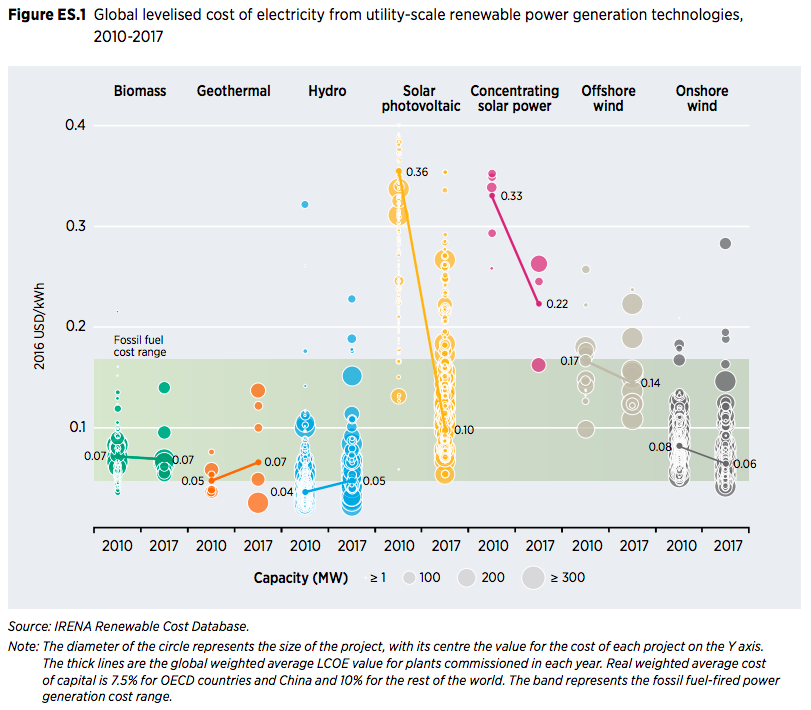 再生可能エネルギーのコスト比較