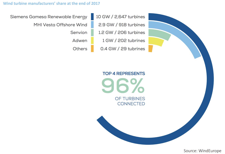 【エネルギー】世界の風力発電導入量と市場環境 〜2017年の概況〜 7