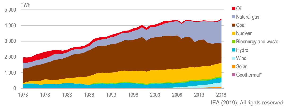 【エネルギー】世界各国の発電供給量割合[2019年版](火力・水力・原子力・再生可能エネルギー) 1