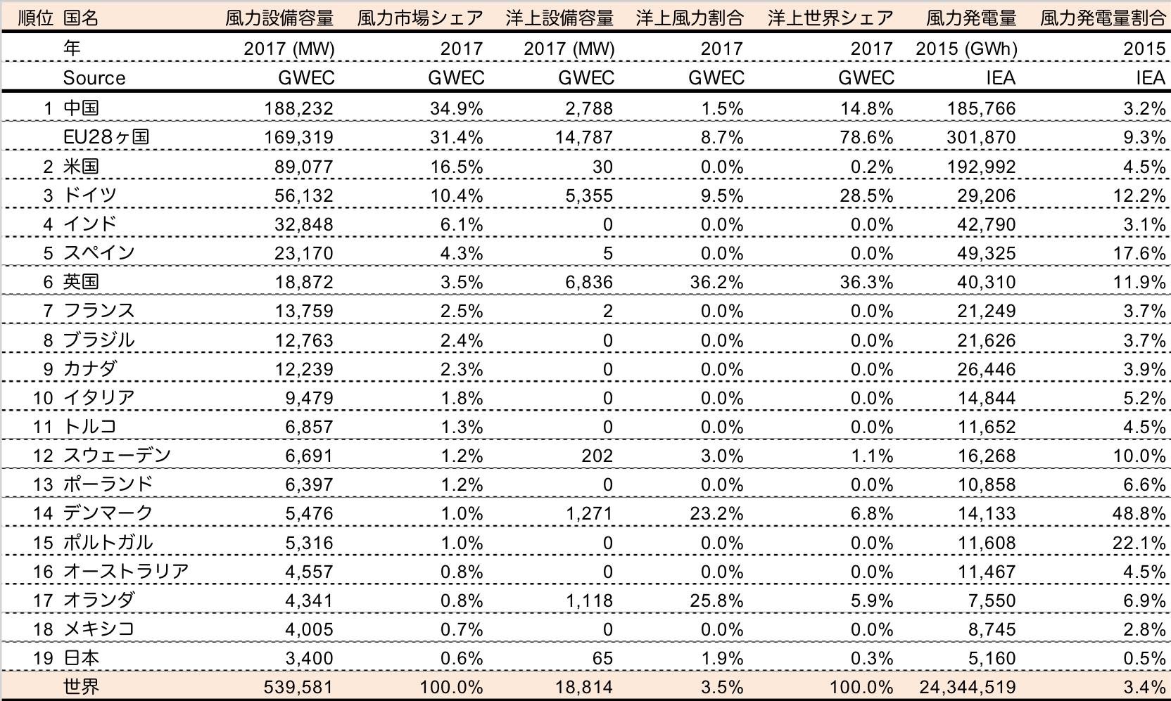 【エネルギー】世界の風力発電導入量と市場環境 〜2017年の概況〜 5