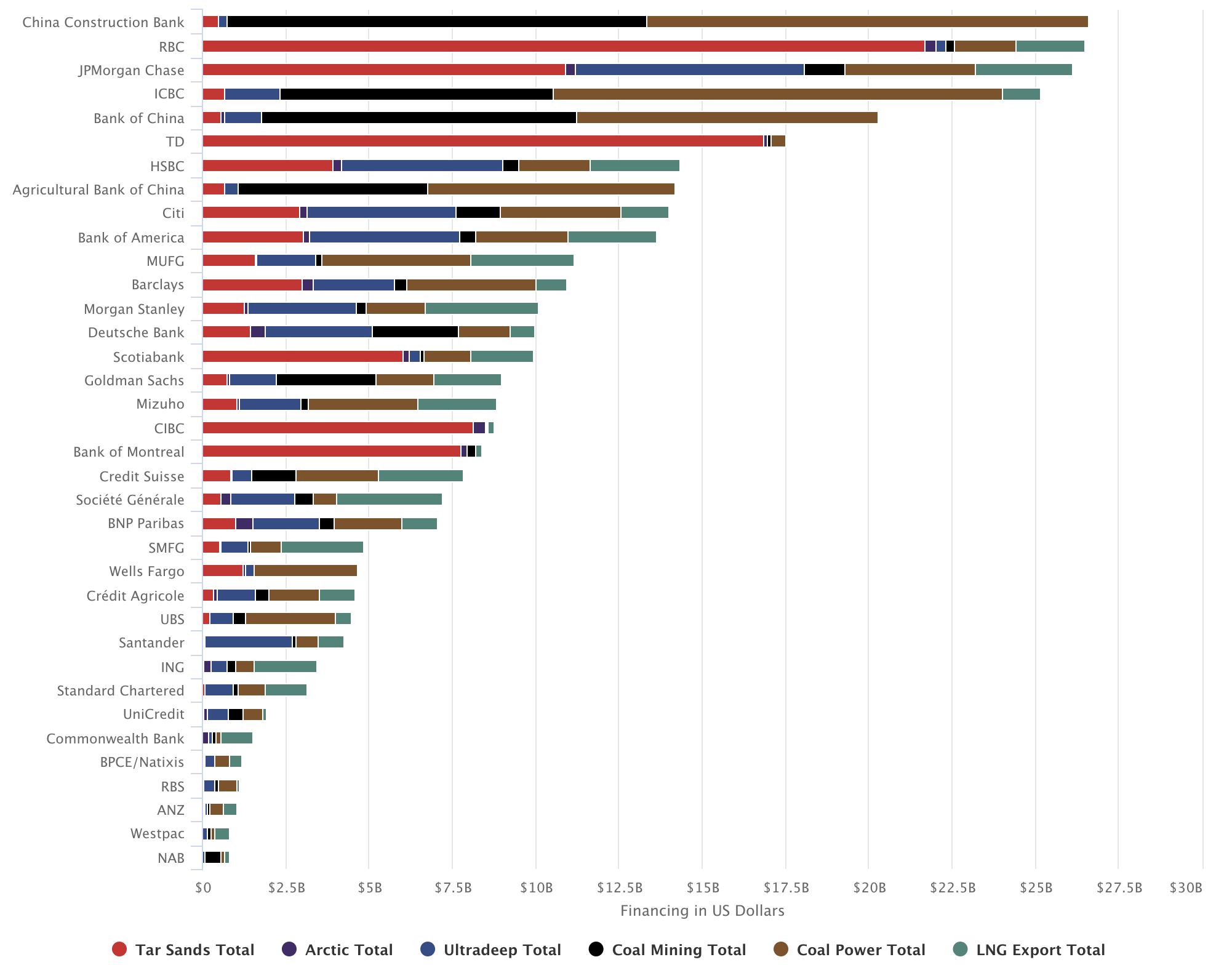 【国際】環境NGO、世界主要銀行の2018年化石燃料融資状況報告書発表。メガバンク3行ほぼ最下位 2