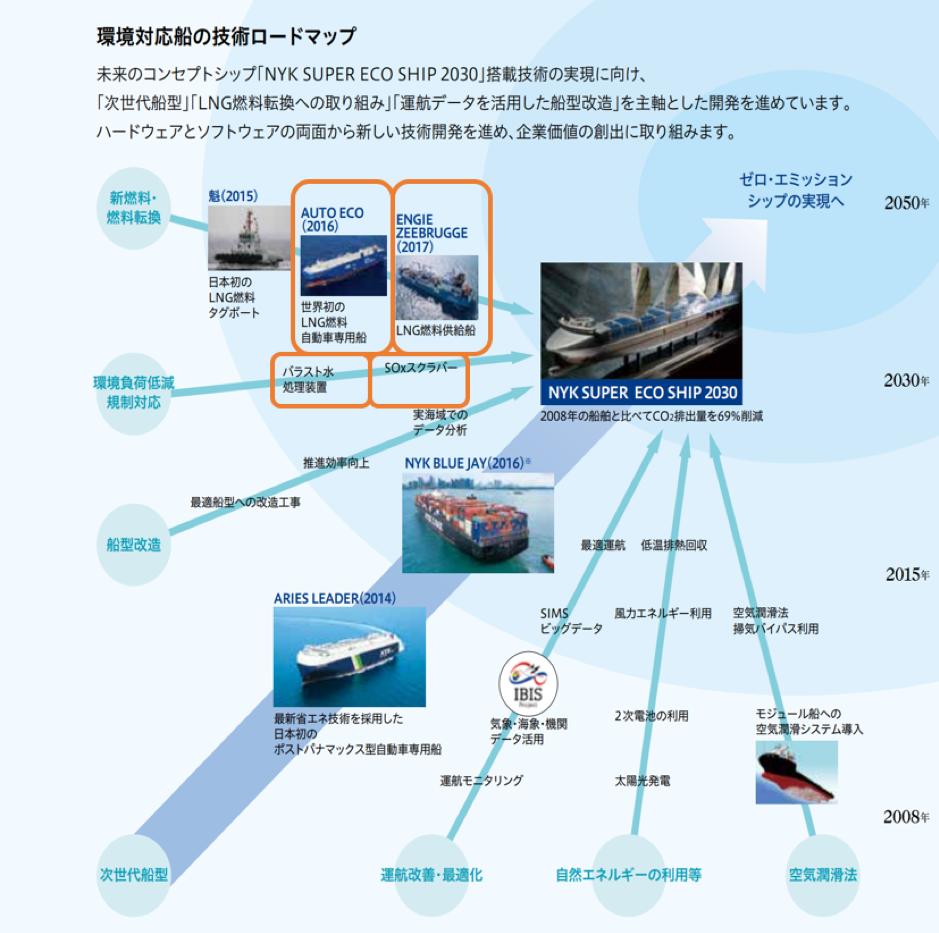 【インタビュー】日本郵船、海運業界世界初のグリーンボンド発行事例 〜苦労と気づき〜 3