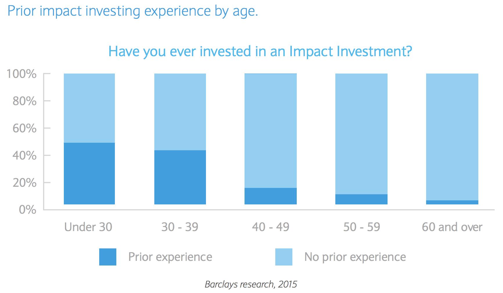 【イギリス】ミレニアル世代でESG投資関心高く、高齢層は非常に低い。バークレイズ調査 2