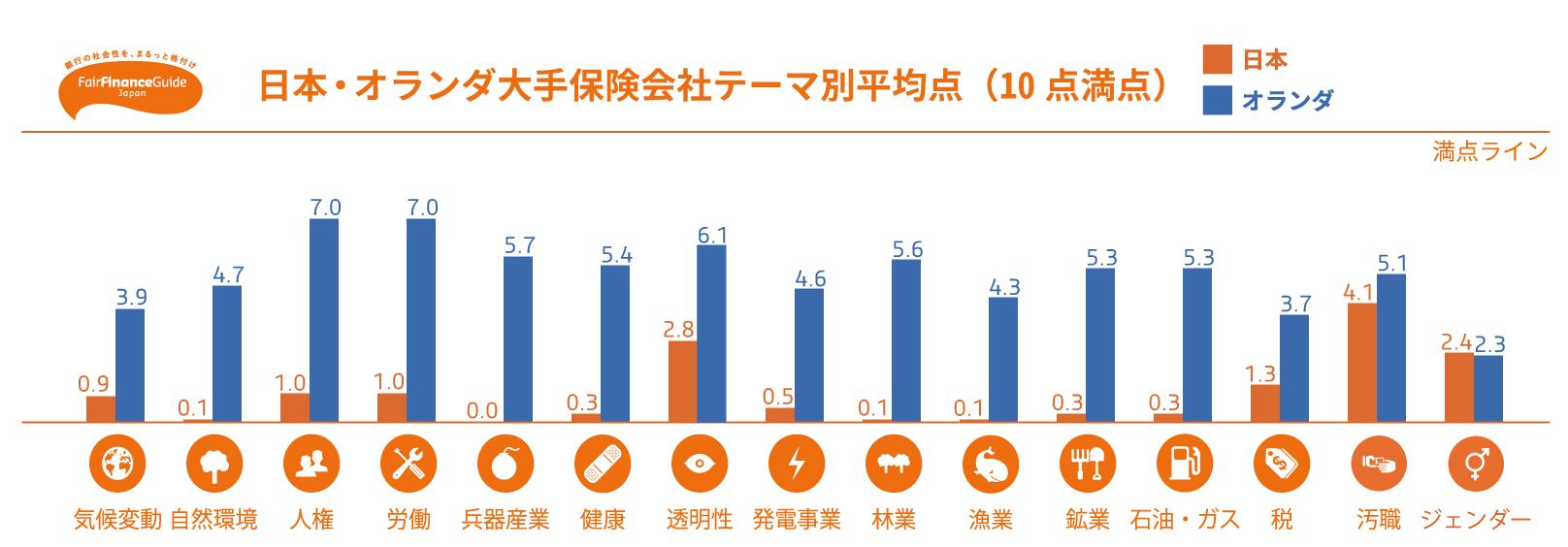 【日本】保険投融資方針の社会・環境格付「フェア・ファイナンス・ガイド」、2018年結果公表 3