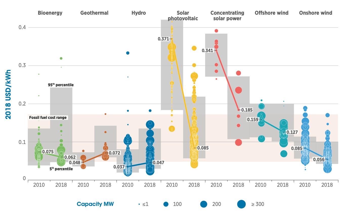 【エネルギー】日本の発電力の供給量割合[2019年版](火力・水力・原子力・風力・地熱・太陽光等) 7