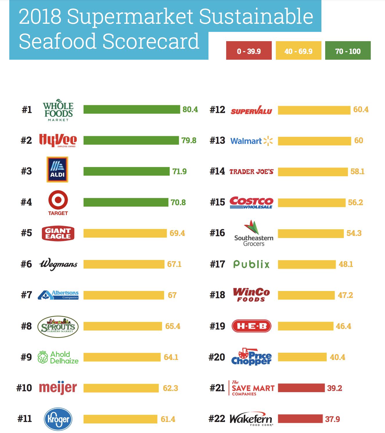 【アメリカ】グリーンピース、米小売22社の海産物サステナビリティ評価。首位ホールフーズ 2