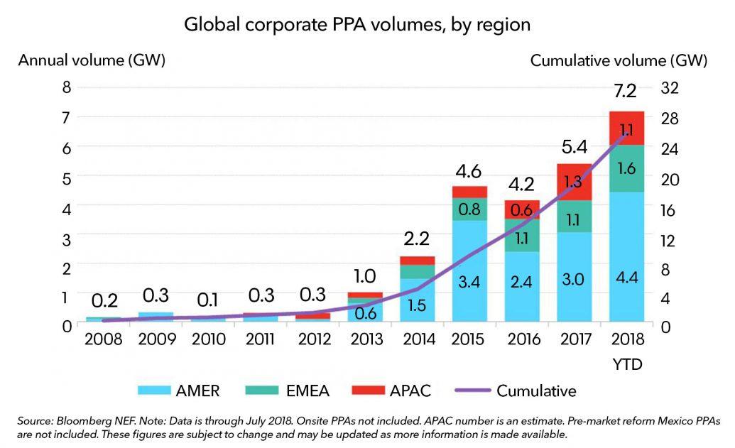 【国際】フェイスブック、2018年の再エネ発電を牽引。1.1GWのPPA契約。BNEF調査 2