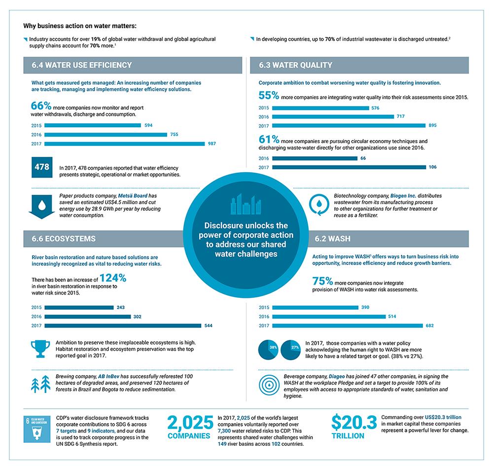 【国際】CDP、水分野のインフォグラフィック発表。企業経営と水リスクマネジメントに焦点 2