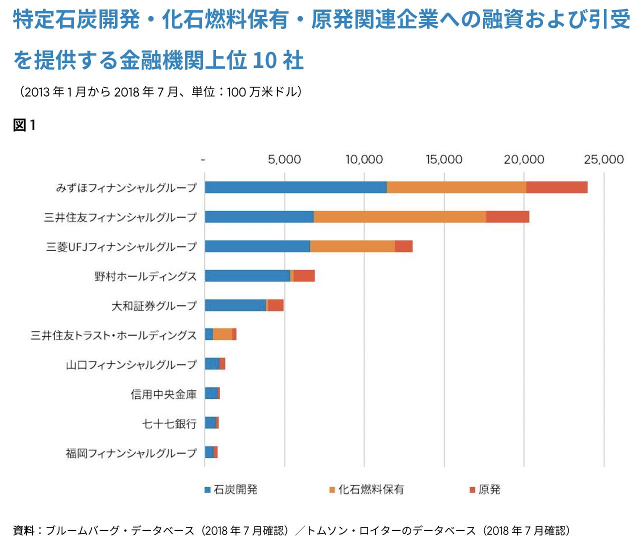 【日本】350.org、日本の金融機関151社の化石燃料・原発ファイナンス分析。メガバンク3行多い 2