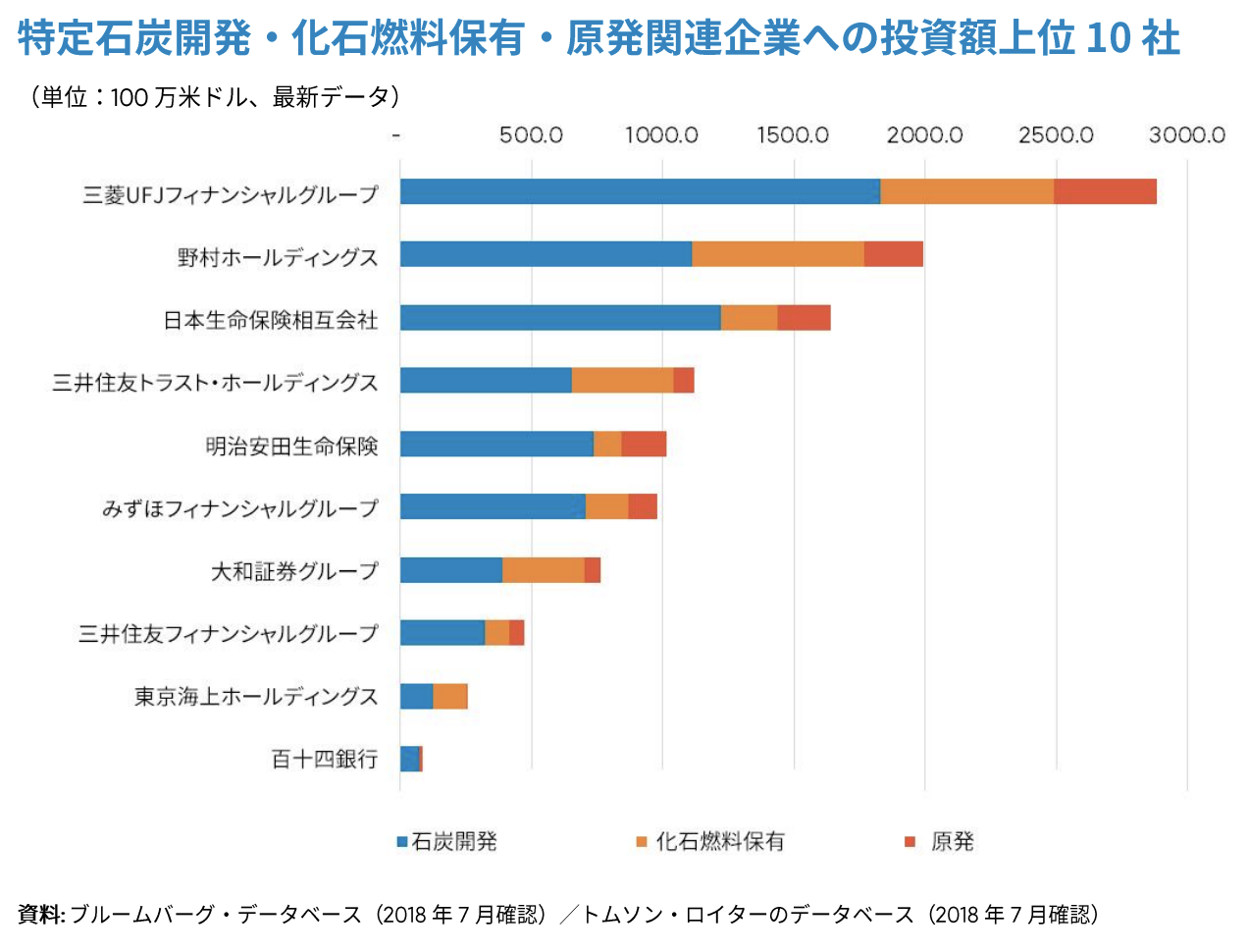 【日本】350.org、日本の金融機関151社の化石燃料・原発ファイナンス分析。メガバンク3行多い 3
