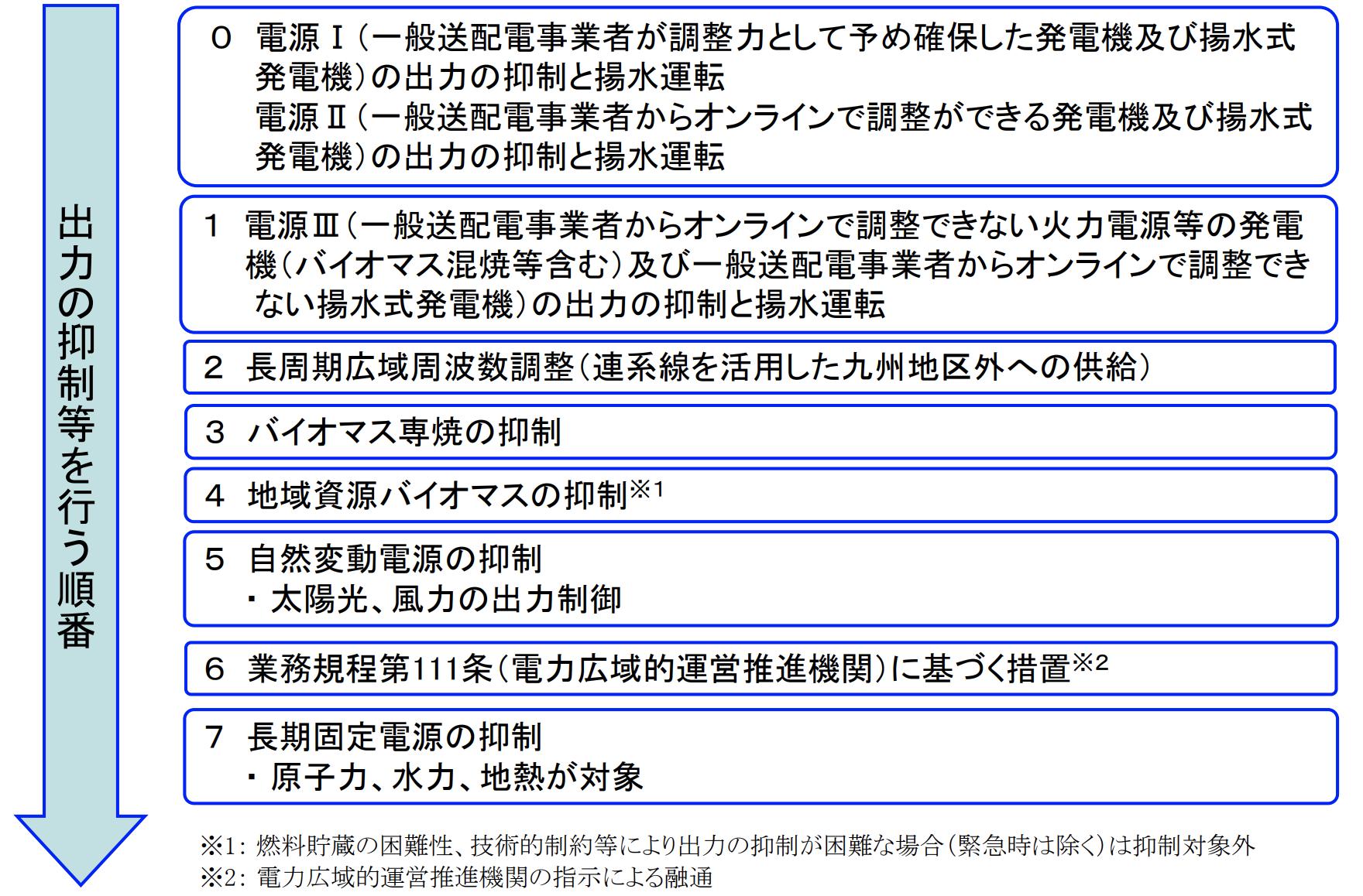 【日本】九州電力、太陽光発電の出力制御指示発動。離島除き国内初。原発再稼働で可能性増加 2