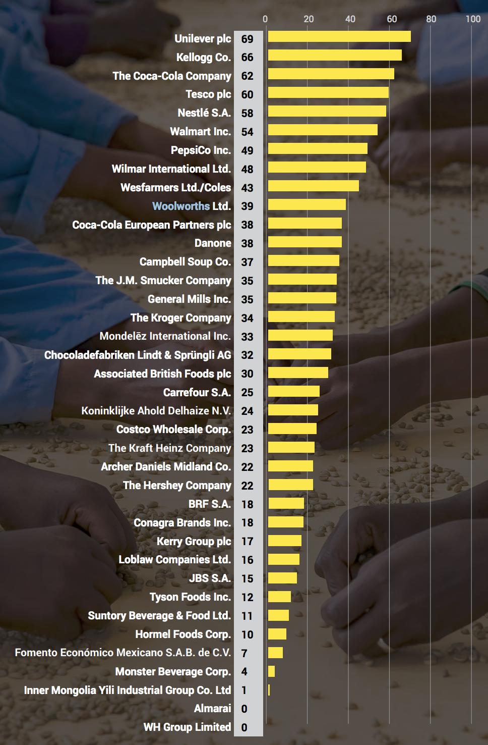 【国際】KnowTheChain、食品32社の強制労働対応ランキング2018。サントリーはワースト7 2