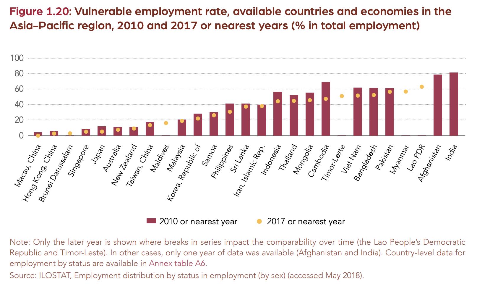 【国際】ILO、アジア太平洋地域の労働慣行環境は今後不安定化と警鐘。特に南アジア 2