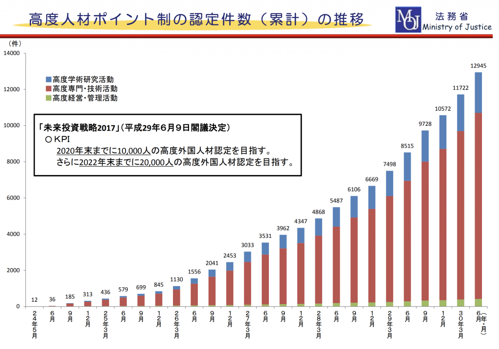 【日本】経産省、高度外国人材受入れ促進ポータルサイト開設。企業の採用促進 2