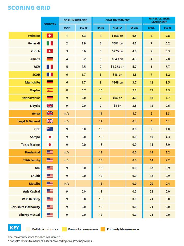 【国際】Unfriend Coal、保険大手24社の石炭方針ランキング発表。東京海上HDとSOMPOHD最下位群 2