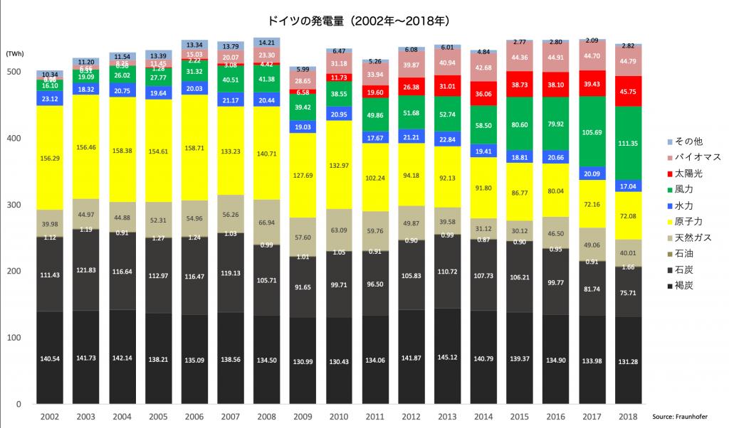 【ドイツ】2018年の再エネ発電割合が約40%と過去最大。石炭、天然ガス、原子力ともに減少 2