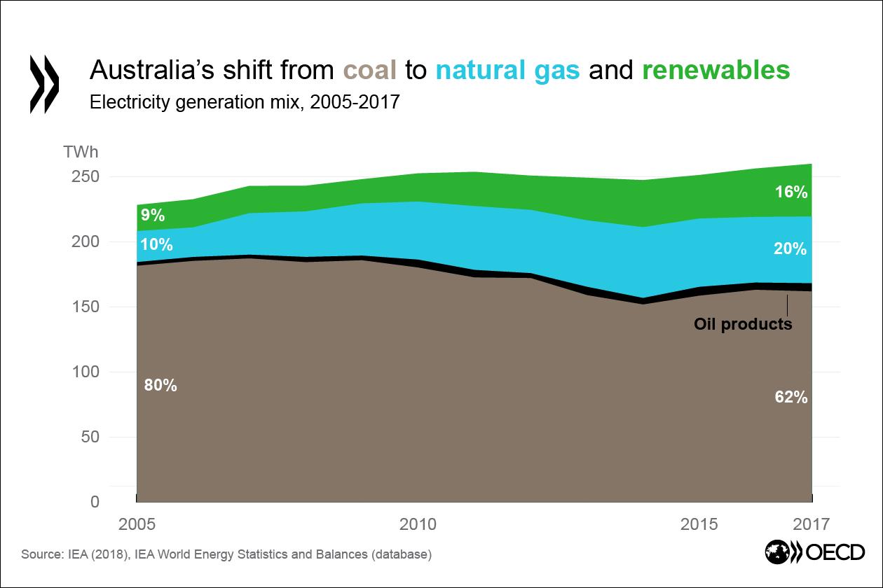 【オーストラリア】OECD、2030年CO2目標達成は厳しいと指摘。カーボンプライシング等を提言 2