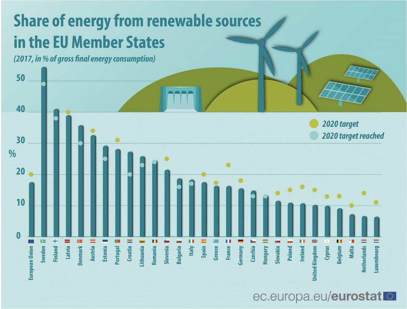 【EU】2017年の最終エネルギー消費に占める再エネ・風力割合が17.5%に上昇。2020年目標は20% 2