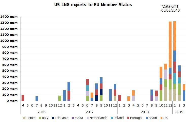 【EU・アメリカ】過去6ヶ月で米国からEUへのLNG輸出が181%伸長。EUはさらに伸ばす計画 3