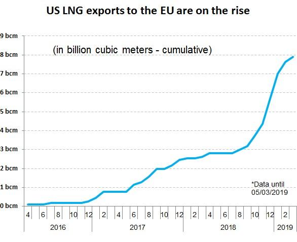 【EU・アメリカ】過去6ヶ月で米国からEUへのLNG輸出が181%伸長。EUはさらに伸ばす計画 2