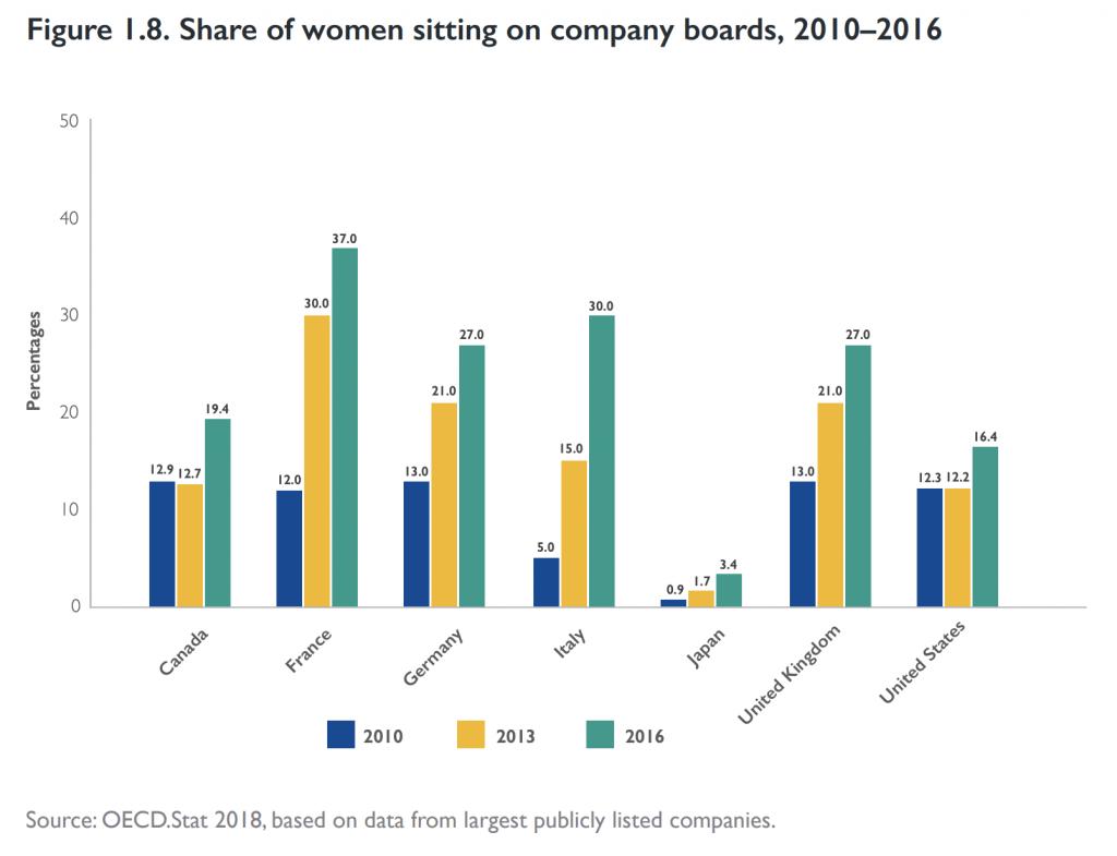 【国際】ILO、企業でのジェンダー平等動向レポート発表。日本の女性取締役比率はG7中断トツ最下位 2
