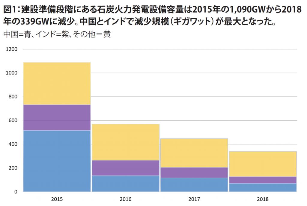 【国際】石炭火力建設は世界的に大幅に縮小しつつも中国では増加。環境NGO52団体レポート 2
