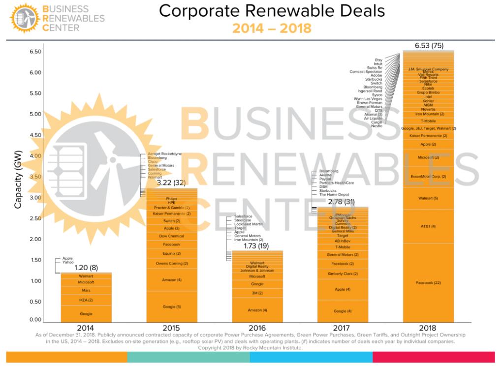 【アメリカ】グーグル、フェイスブック、ウォルマート、GM等、再生可能エネルギー購入者連合REBA結成 2