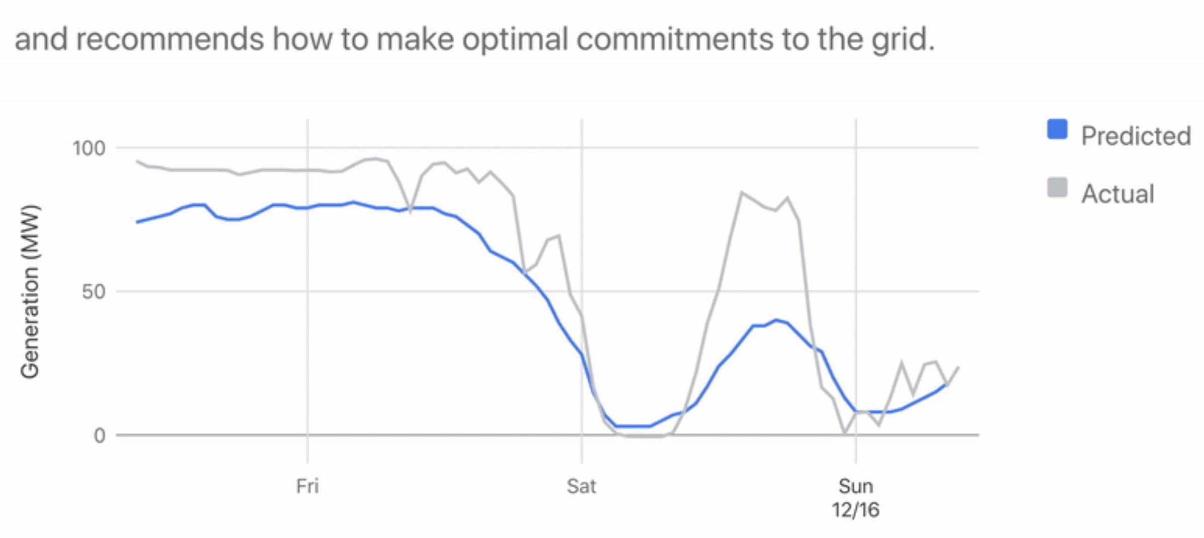 【アメリカ】グーグルとDeepMind、風力発電量を36時間前に予測。事業収益性を20%向上 2