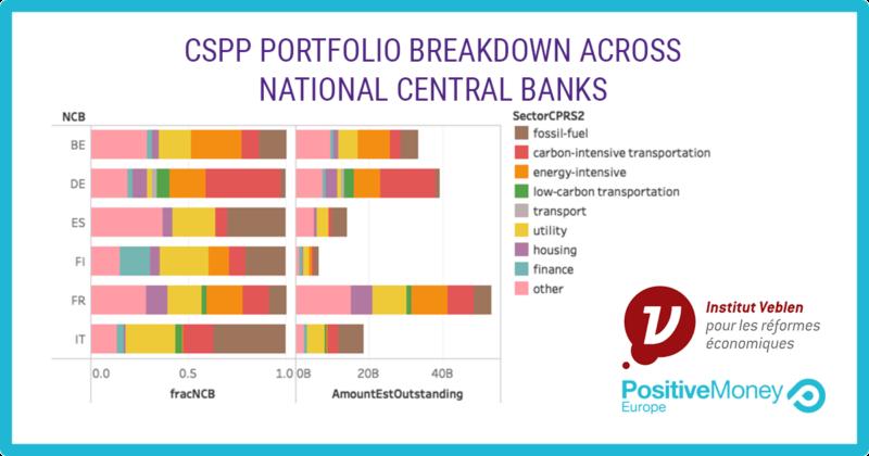 【EU】NGO、中央銀行の量的緩和社債購入プログラムでも気候変動リスク考慮すべきと提言 2