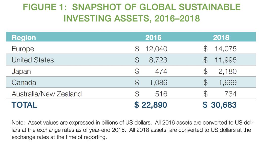 【金融】世界と日本のESG投資「GSIR 2018の結果」。日本のESG投資割合18.3%と大幅飛躍 2