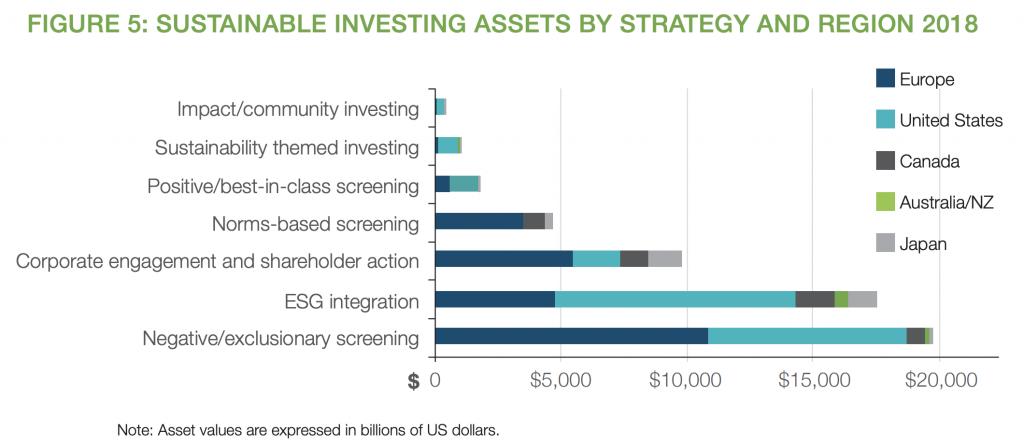 【金融】世界と日本のESG投資「GSIR 2018の結果」。日本のESG投資割合18.3%と大幅飛躍 4