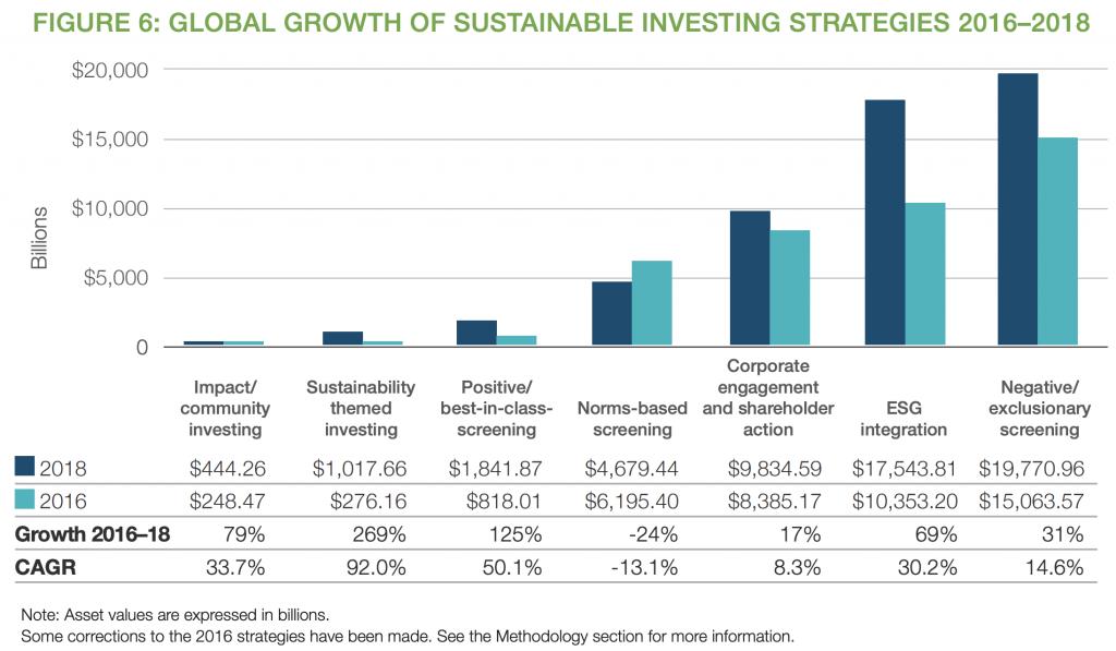 【金融】世界と日本のESG投資「GSIR 2018の結果」。日本のESG投資割合18.3%と大幅飛躍 5