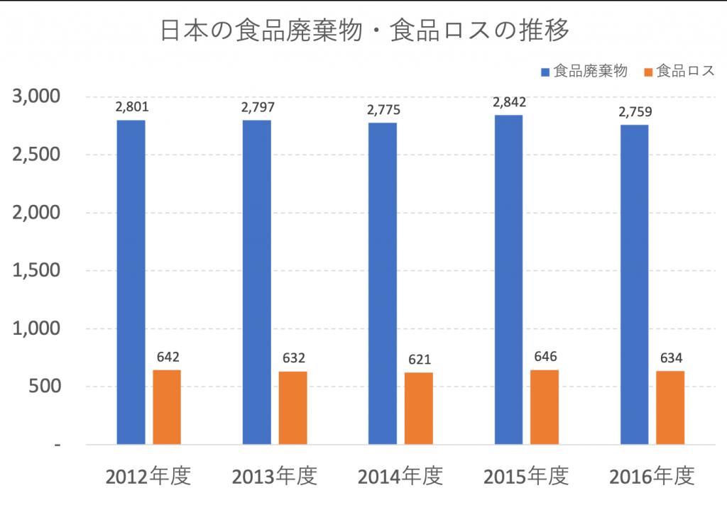 【日本】環境省と農水省、2016年度食品廃棄物推計値発表。半減目標には程遠く 3
