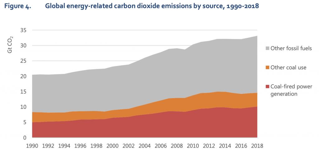 【国際】IEA、2018年の世界エネルギー需要は2.3%増。異常気象での冷暖房需要も増加し悪循環 2