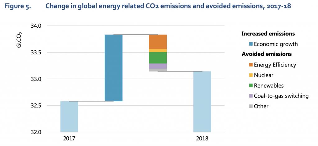 【国際】IEA、2018年の世界エネルギー需要は2.3%増。異常気象での冷暖房需要も増加し悪循環 3