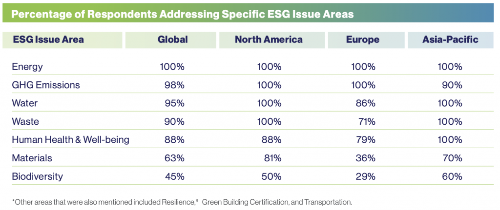 【国際】UNEP FI、不動産ESG投資の動向調査。大手REIT運用会社では関心高まる 2
