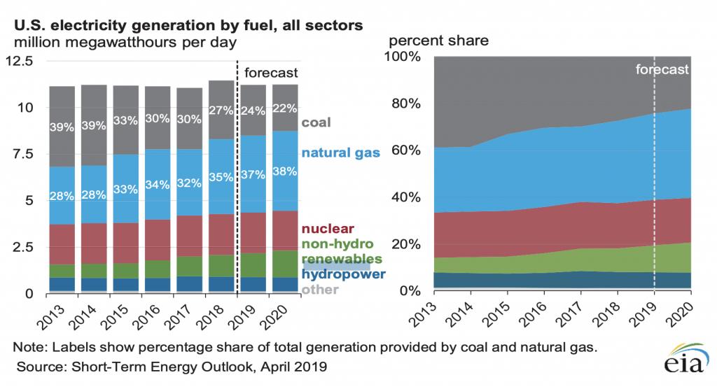 【アメリカ】4月、月間発電量で再エネが石炭火力を上回る。米国史上初。5月も同様の見通し 3